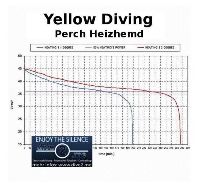 yellowdiving perch heizhemd heizweste taucherheizung